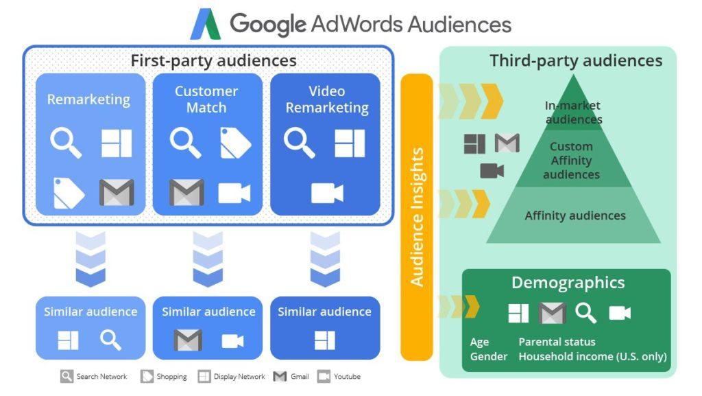 Audiences Google Adwords