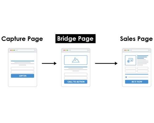 Concept of Bridge Page - What is a Bridge Page